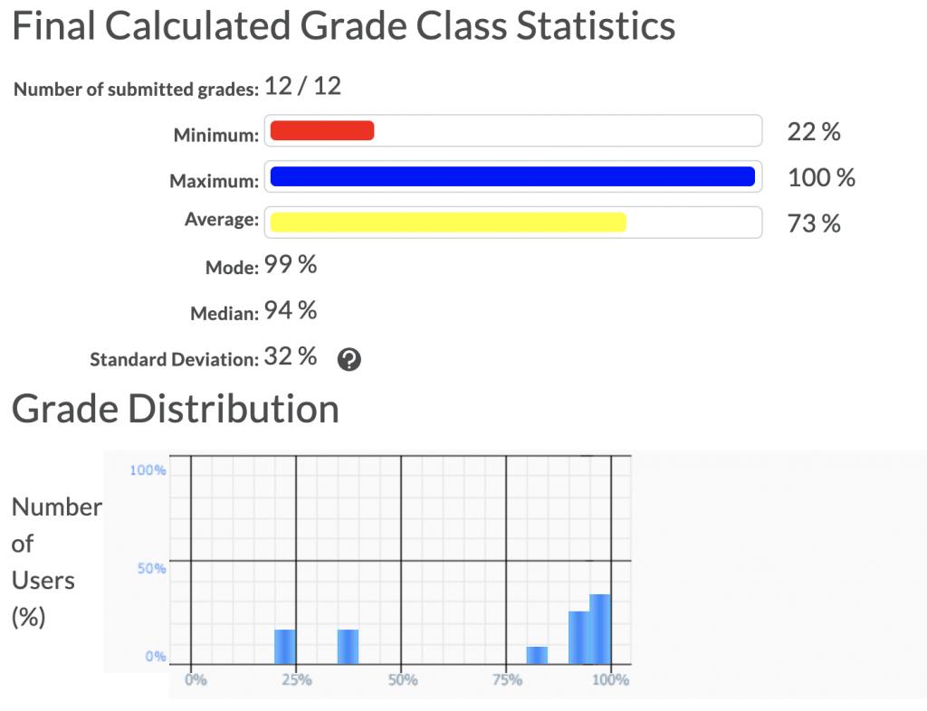 Grade Item Statistics